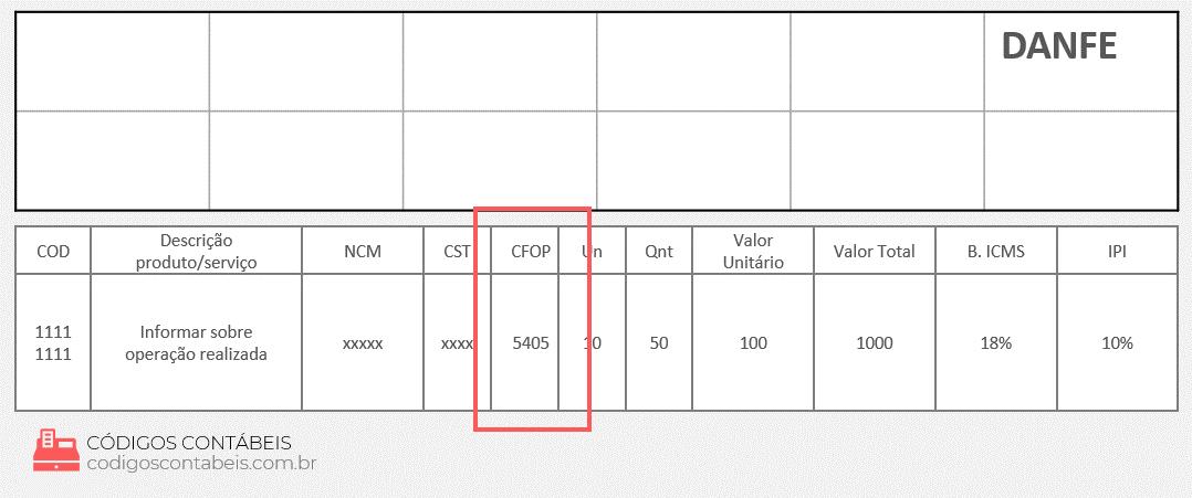 modelo de NF com CFOP 5405