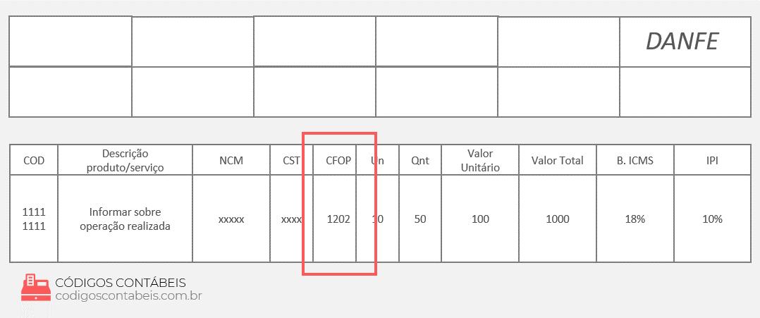 modelo Nota Fiscal com CFOP 1202