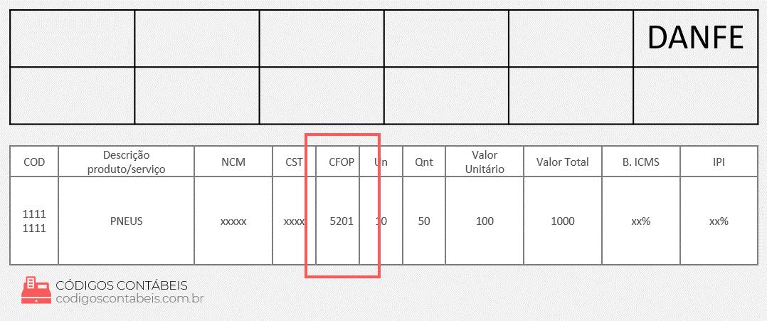 exemplo CFOP 5201