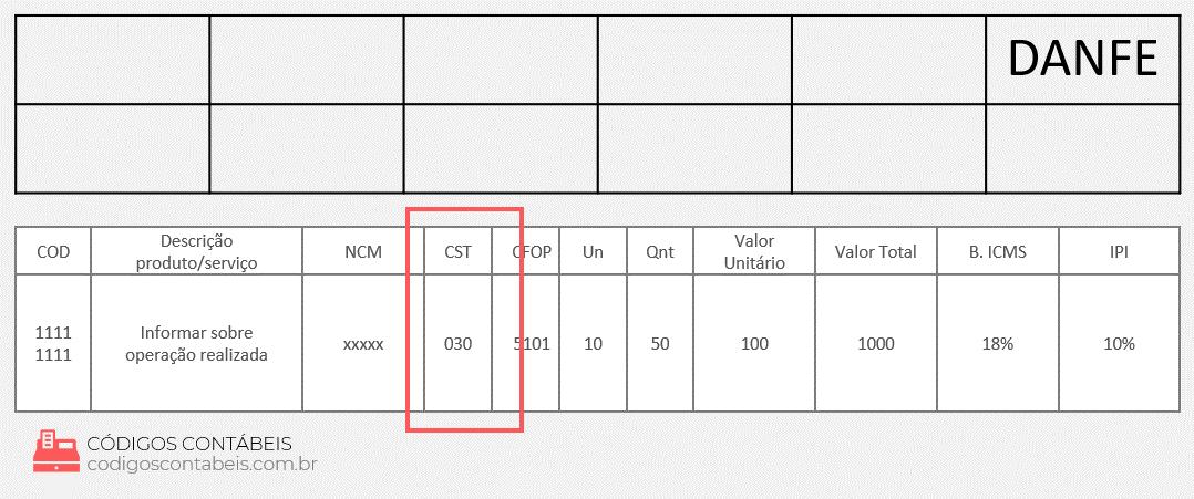 exemplo e modelo CST 030