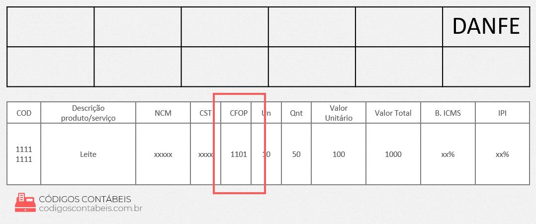 exemplo CFOP 1101