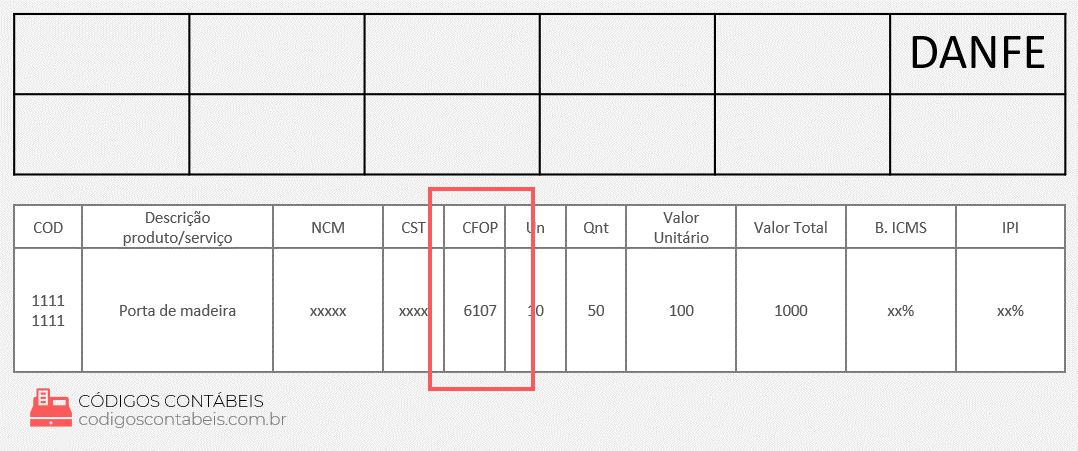 exemplo de modelo CFOP 6107