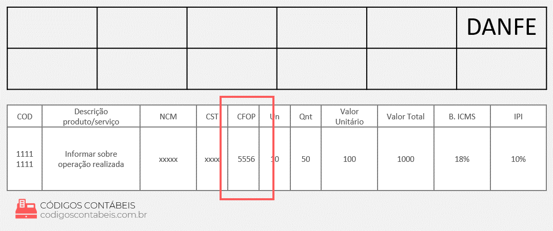 modelo de exemplo CFOP 5556