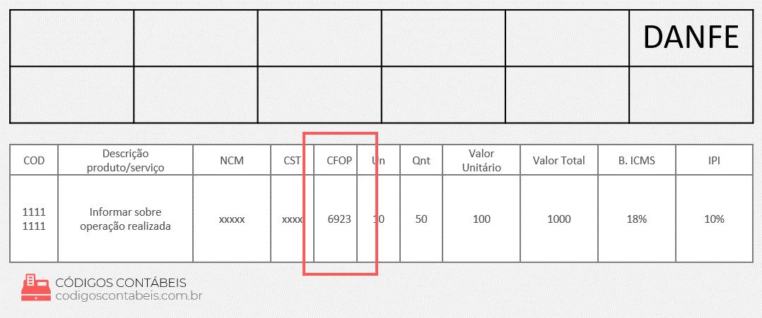 modelo de NF com CFOP 6923